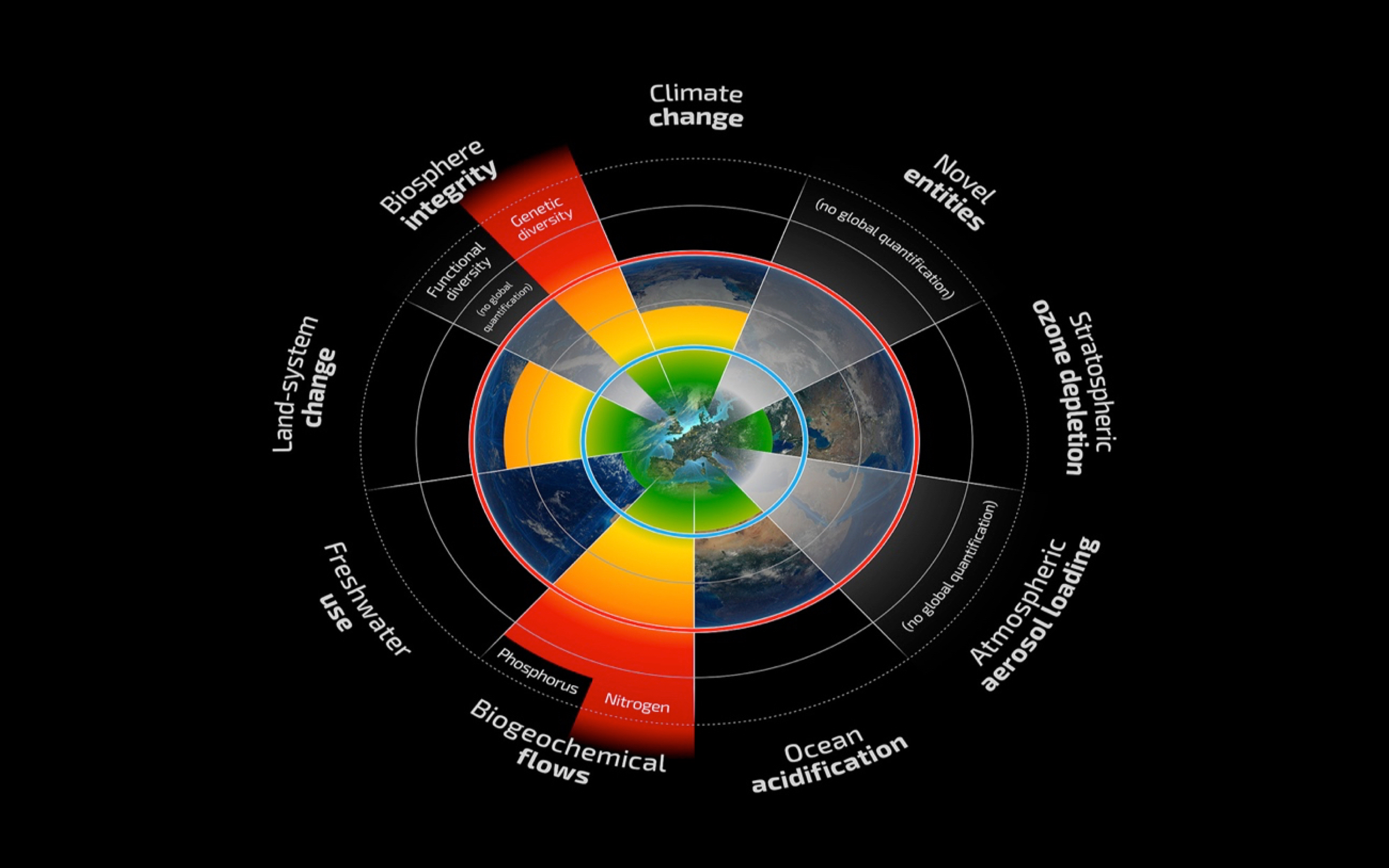 The planetary boundaries framework